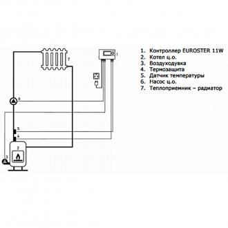 Автоматика для твердотопливного котла Euroster 11W